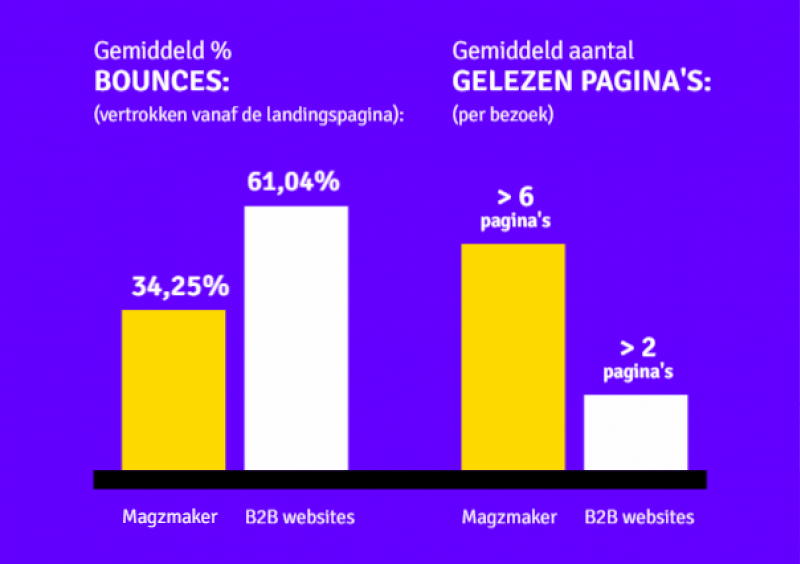 Infographic bounce en pageviews - MOBIEL